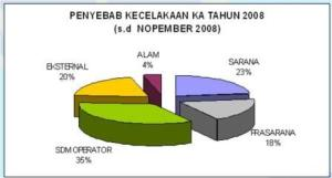 grafik-kecelakaan-2008